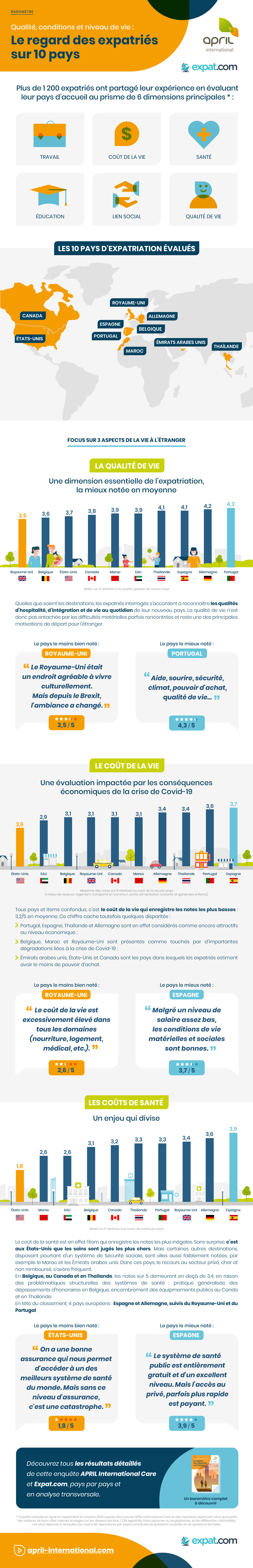 Infographie APRIL International Regard de expatriés sur 10 pays